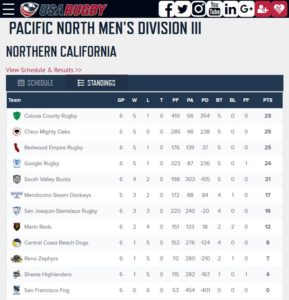 NCRFU pac west rugby standings march 30th 2017